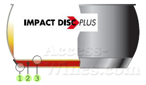 Technologie Impact disc Plus